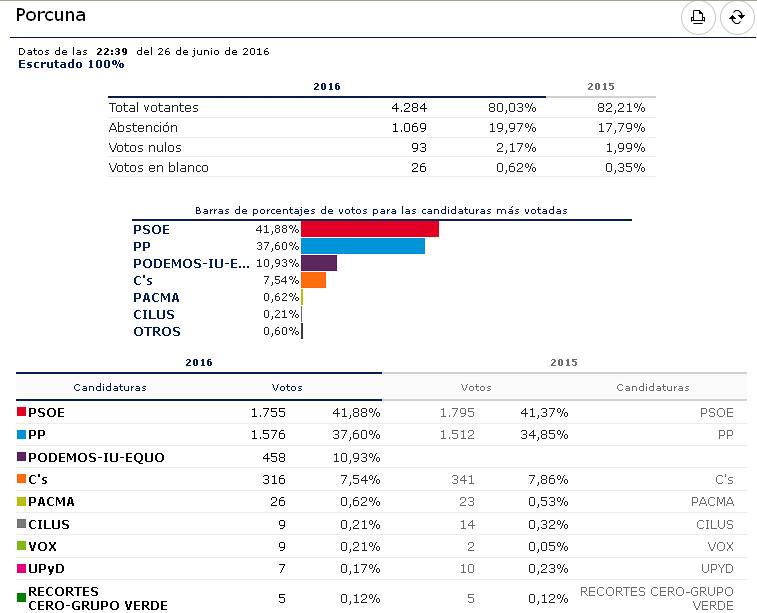 el psoe gana de nuevo las elecciones generales de junio