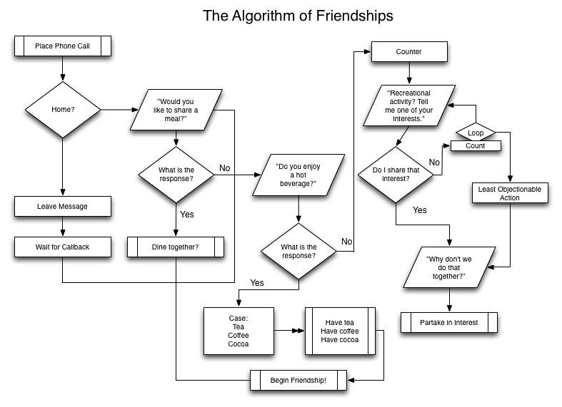 Friendship Algorithm Explained Friendship Algorithm | by