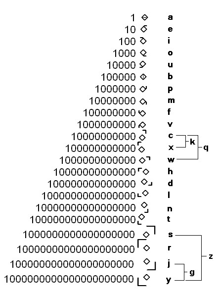 how to write negative numbers in binary code