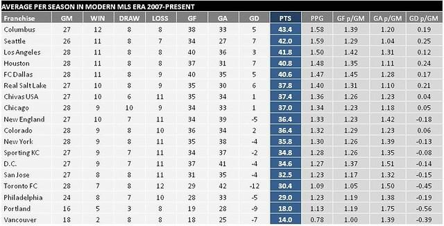 american mls league table