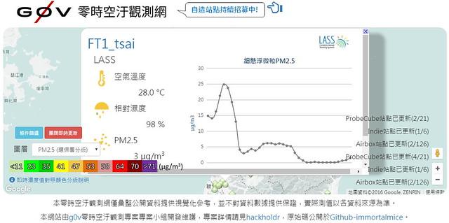 g0v 零時空污觀測網就可看到LASS監測器所測得的數據。截圖自:g0v 零時空污觀測網