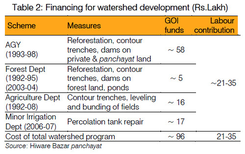 Financing for watershed development (Rs