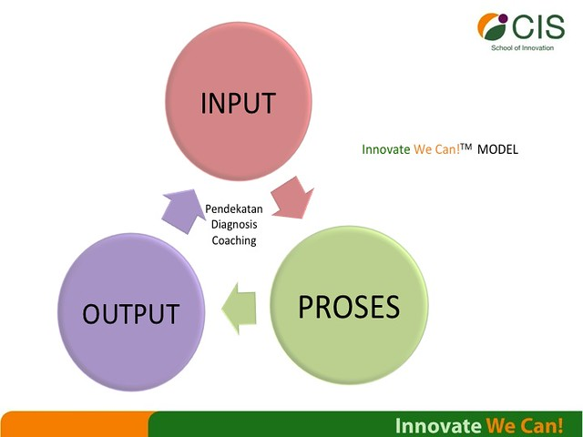 """output in the innovation process How do i measure """"innovation""""  for the purpose of this paper, innovation is defined as the process of ideation, evaluation, selection, development, and ."""