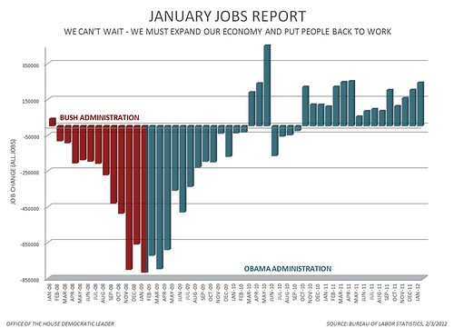 January 2012 Jobs Report | by Leader Nancy Pelosi