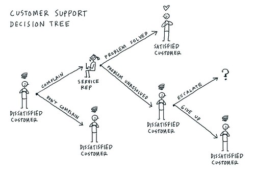 Customer support decision tree | by dgray_xplane