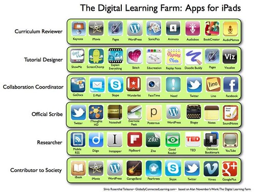 iPadApps-DigitalLearningFarm | by langwitches