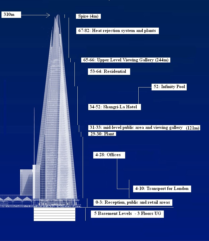 the impact of the london bridge tower the shard on the public opinion