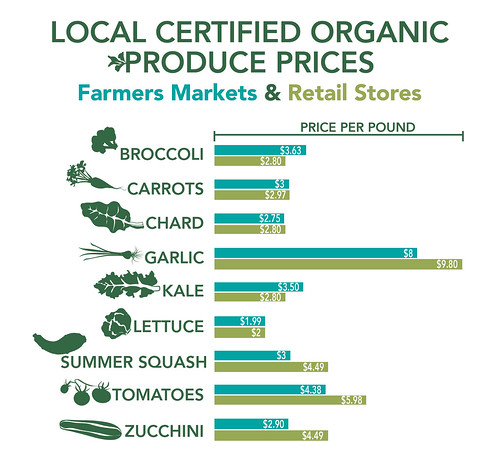 Local Certified Organic Produce Prices bar chart