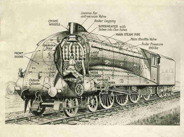general engine schematics bentley 4 cylinder engine schematics lner a4 diagram   kitchener.lord   flickr