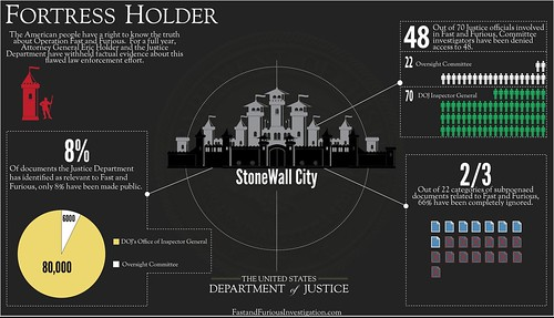 Fortress Holder: A Year of Justice Department Stonewalling | by OversightandReform
