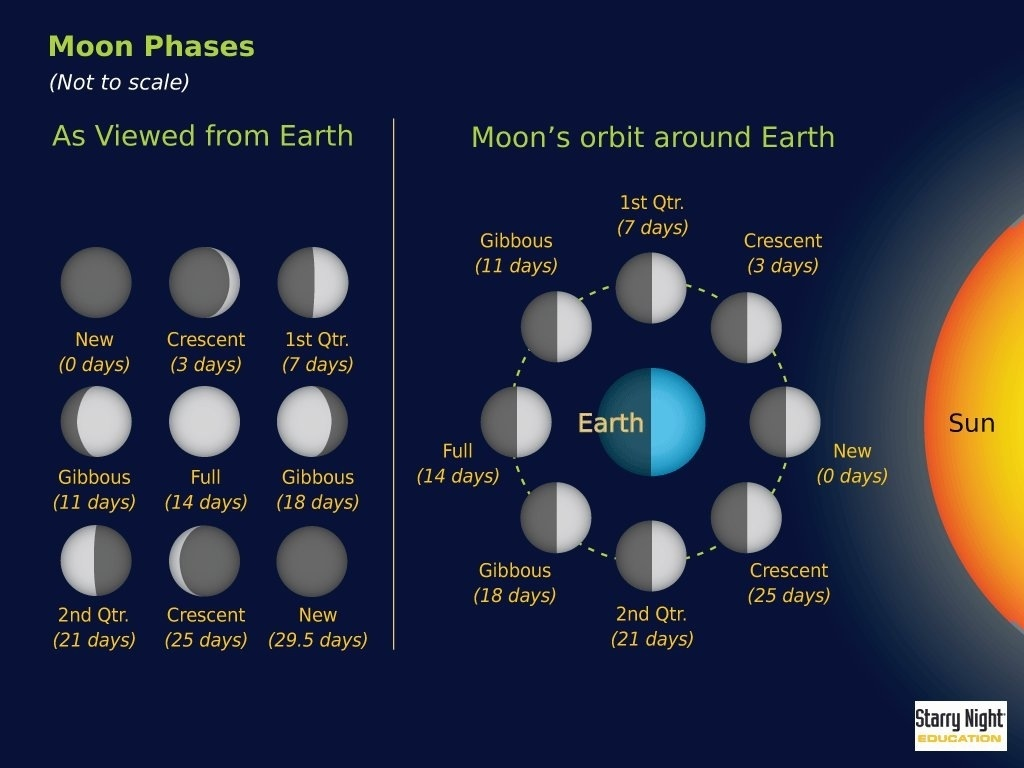 Moon Phases from Earth | pmonaghan | Flickr