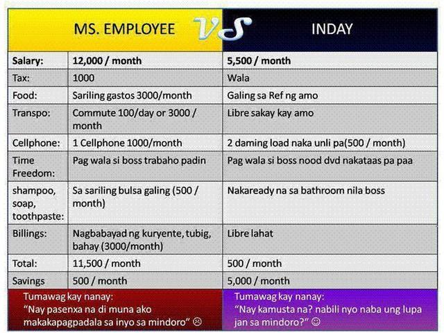 empleyado vs inday