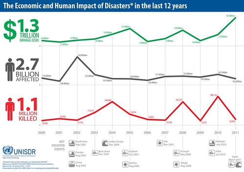 The Economic and Human Impact of Disasters* in the last 12 years | by UNISDR Photo Gallery