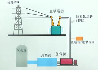 台電說明避雷箱設備與發電機之間的關聯 資料來源:台電