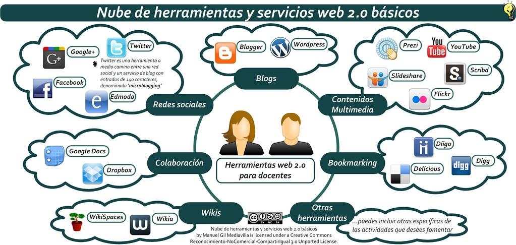 Nube de herramientas y servicios web 2 0 b sicos que forma for Herramientas de un vivero