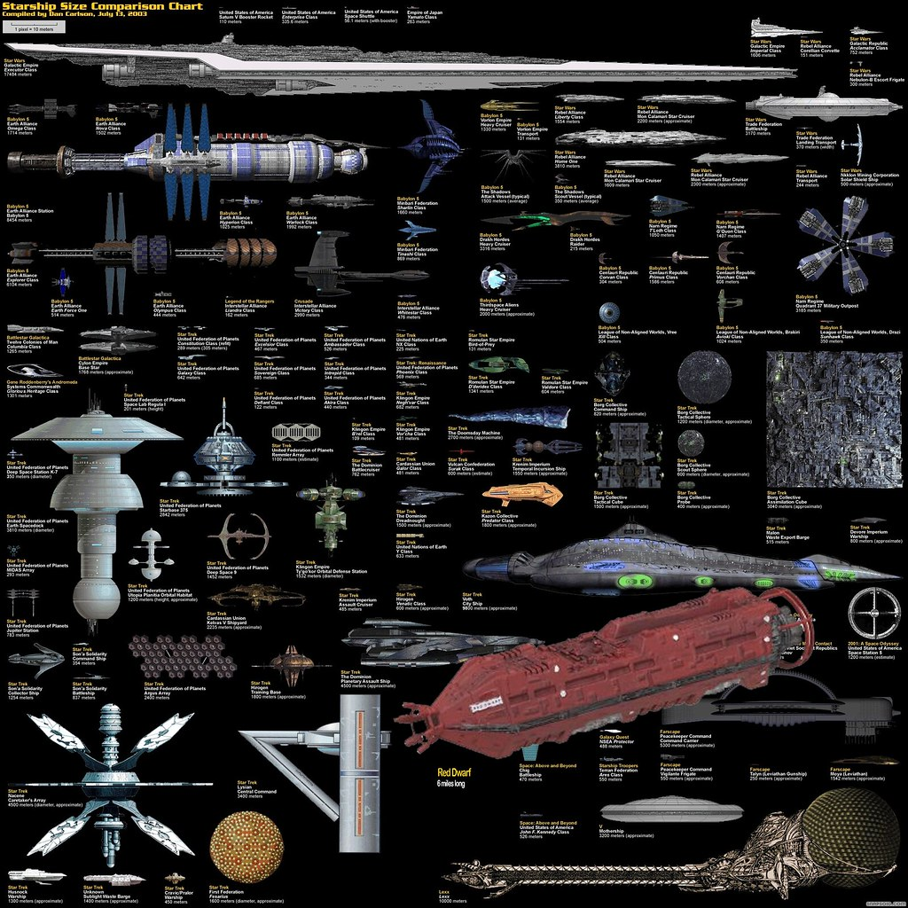 Galaxy Quest Ship: Popular Science Fiction Ships