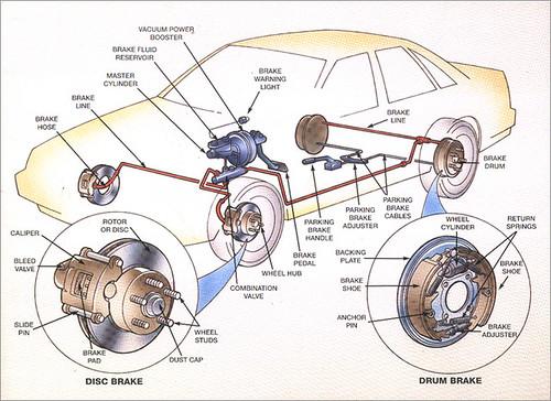 Conventional Automotive Brake System