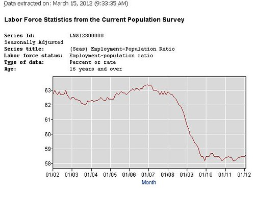 employment population ratio | by joe shikspack