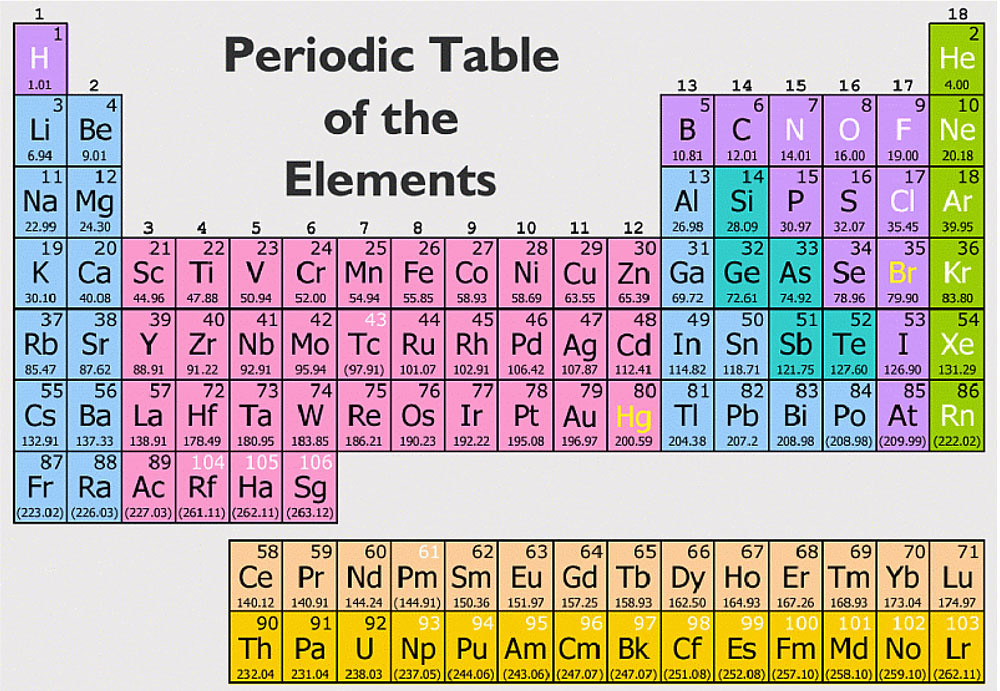 periodic table of elements periodic table of the elements flickr - Periodic Table Of Elements Be