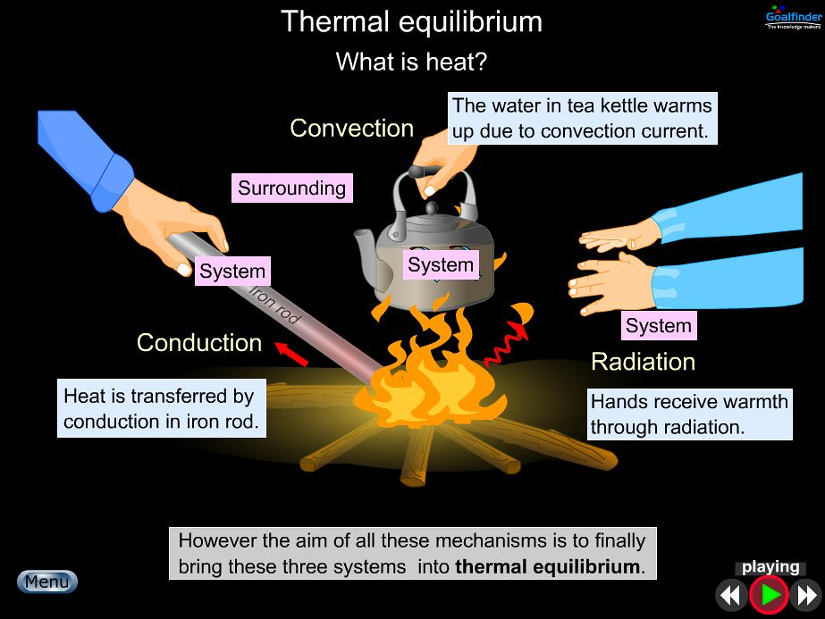describe the relationship between two systems in thermal equilibrium