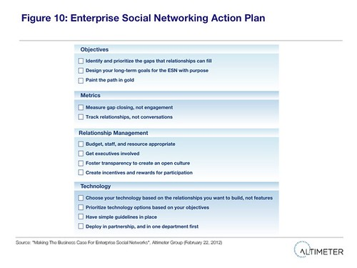 Figure 10 Enterprise Social Networking Action Plan | by charleneli