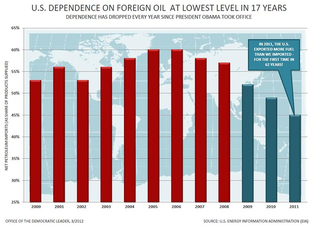 Our Dependence on Foreign Oil Is Declining