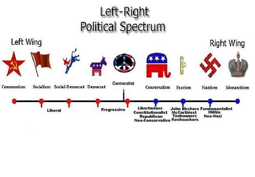 Define economic liberalism