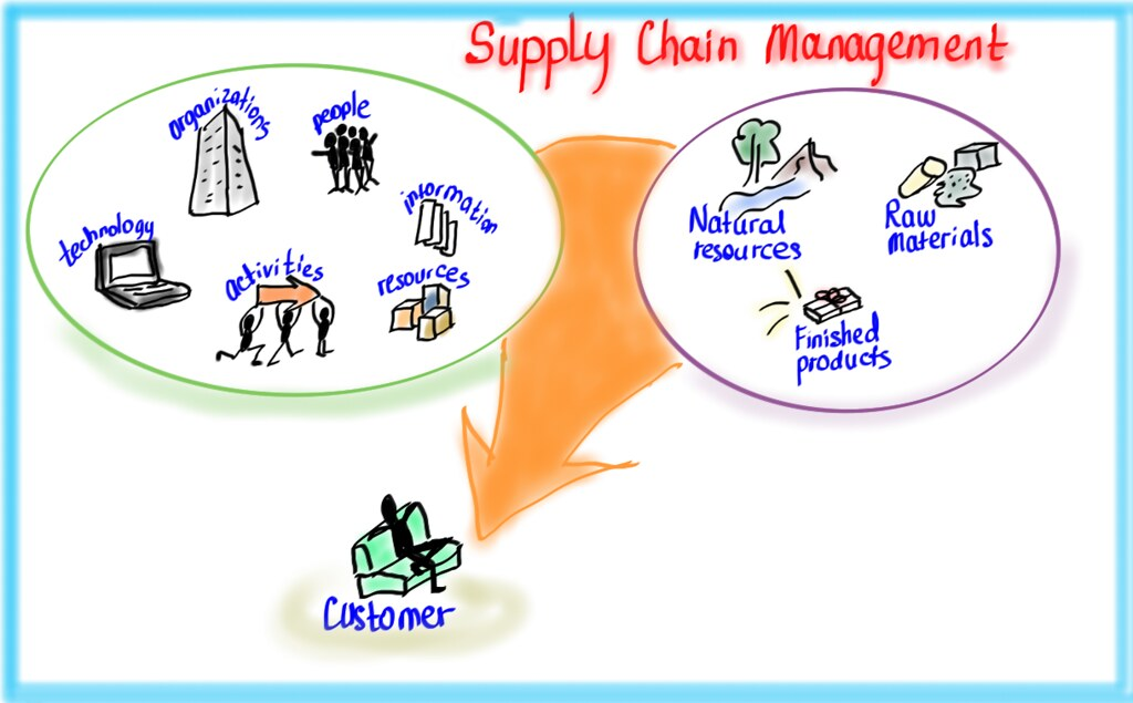Supply Chain Management Icon Supply Chain Management Quick