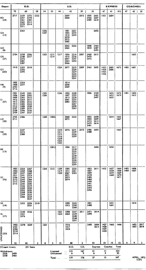 Lrcfleet1972b Reverse Of The Quot Vehicle Disposition List