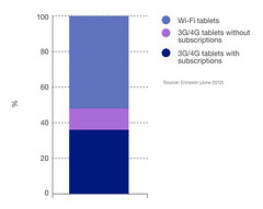 Figure 11: Tablets and their share of subscriptions 2017