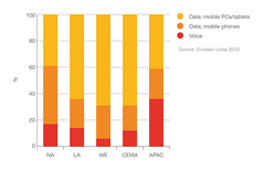 Figure 17: Mobile traffic by region and type, 2011