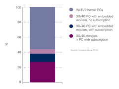 Figure 10: Mobile PCs and their share of subscriptions 2017
