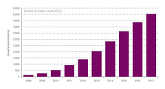 Figure 13: Mobile broadband subscriptions, 2008-2017