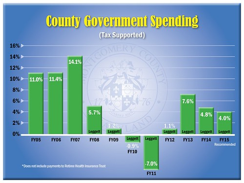 FY2015_government-spending | by Montgomery County, MD