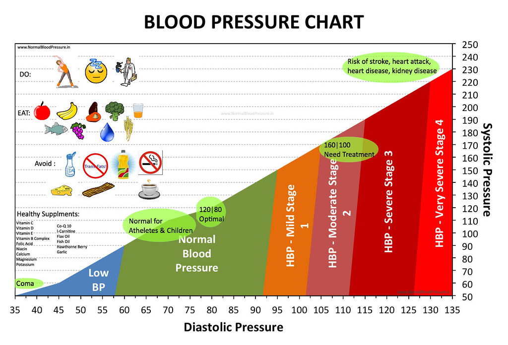 Normal Blood Pressure Chart A Chart Showing Normal Blood P Flickr