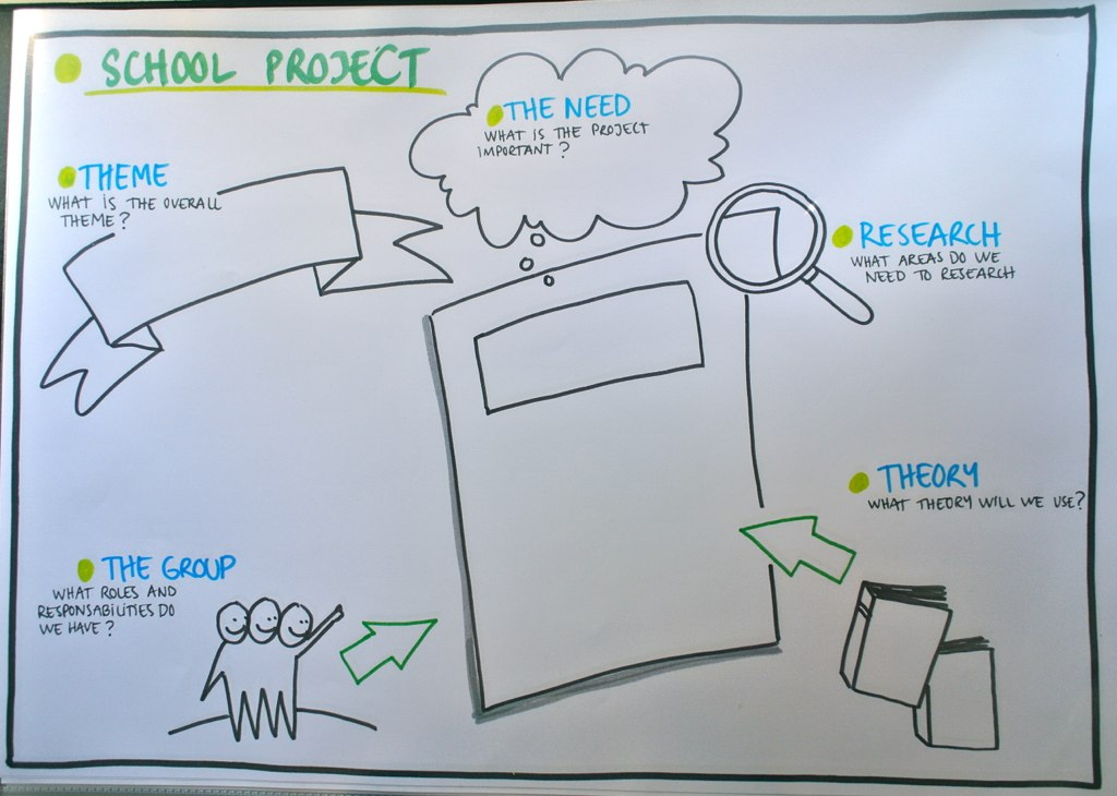 facilitation plan template - school project template by anne madsen drawmore