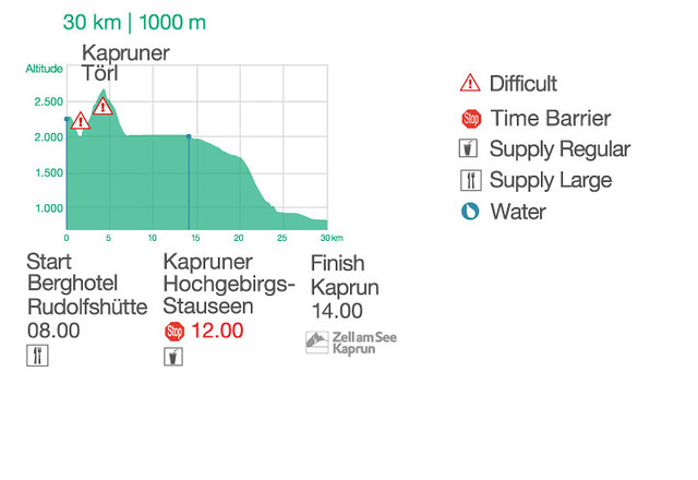 Altitude profile and technical information of the 30Km course!