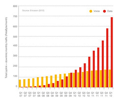 Figure 14: Global total traffic in mobile networks, 2007-2012