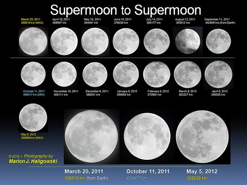 Supermoon to Supermoon | by Radical Retinoscopy