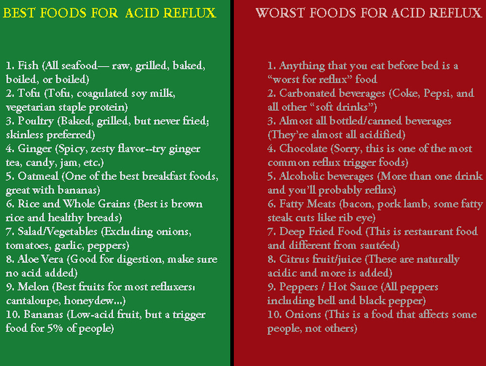 Foods To Eat And Not Eat With Acid Reflux