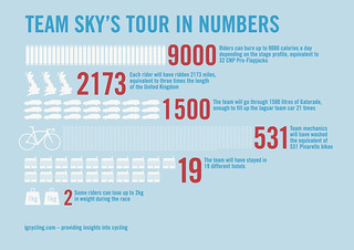 TeamSkyTdFInfographic1 | by carltonreid
