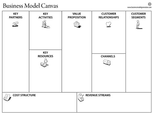 business-model-canvas-template | xuankhasmall | Flickr