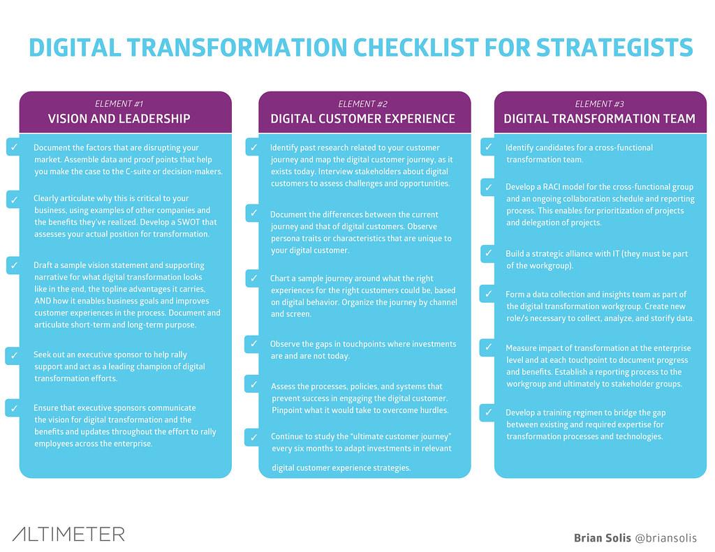 Disruption pur: Digitalisierung ist keine Digitale Transformation