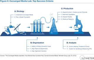 Converged Media Lab: Top Success Criteria | by AltimeterGroup
