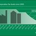 UK Corporate Tax levels since 2000