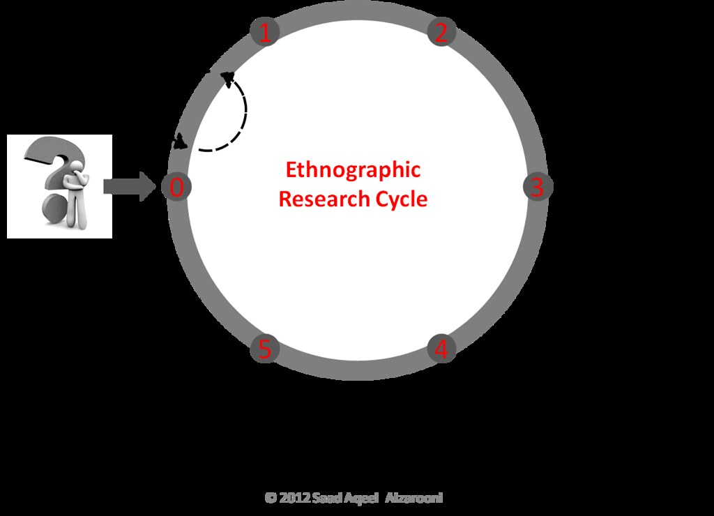 ethnographic research What are the methodological and ethical principles of ethnographic research   ethnographic research takes a cultural lens to the study of people's lives within.