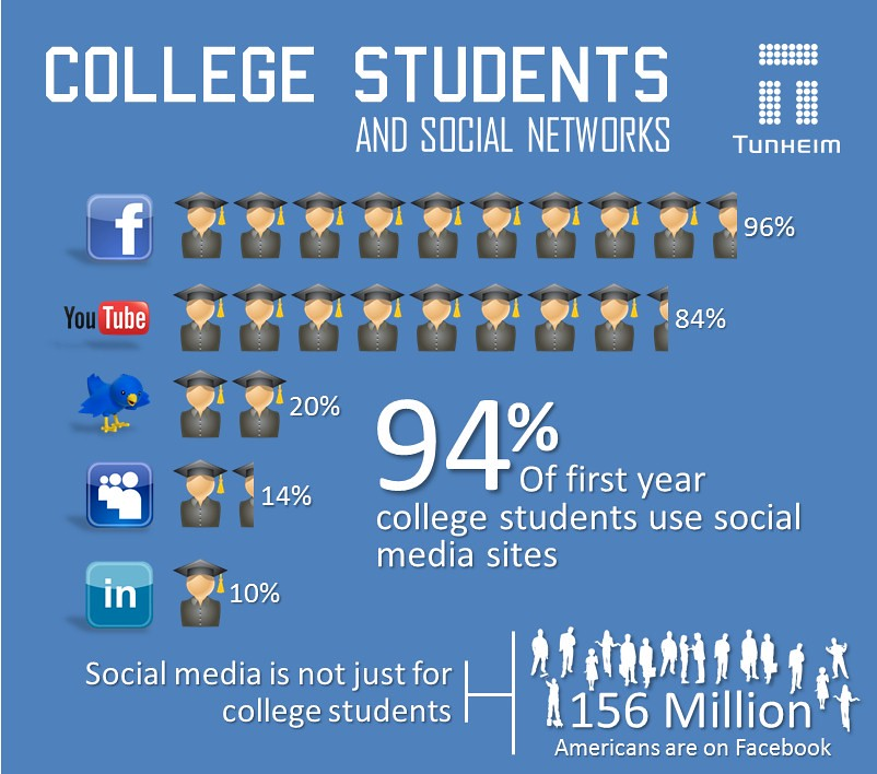 how colleges  u0026 students use social media  infographic