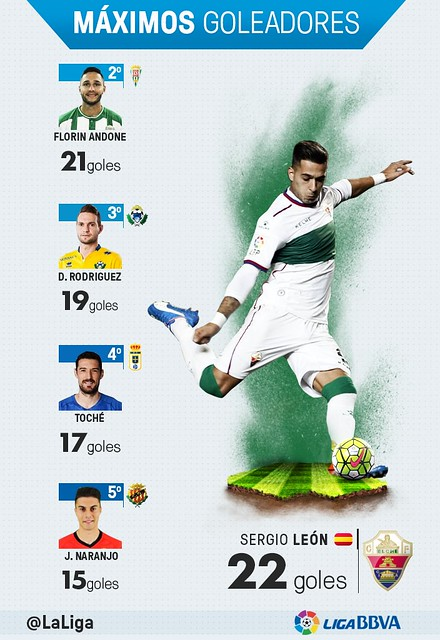 Liga Adelante (Jornada 42): Máximos Goleadores