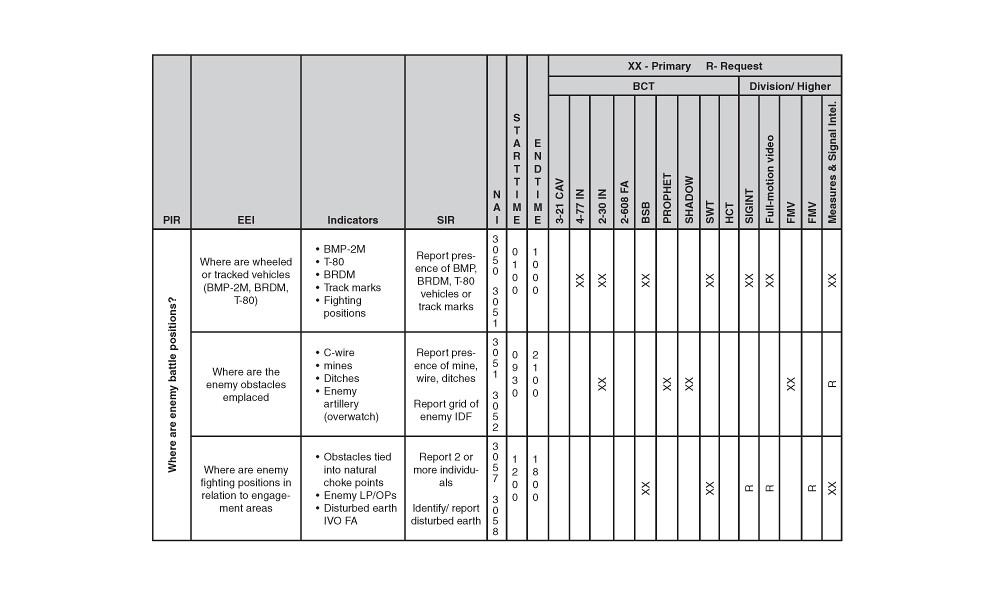 Figure 4 Information Collection Matrix E Armor Flickr