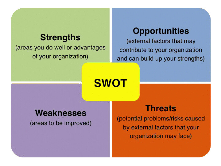 Pick n Pay SWOT Analysis, Competitors & USP
